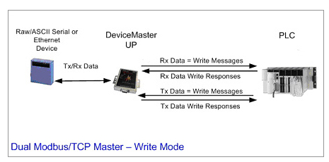 Peer-to-Peer Modbus diagram Modbus/TCP