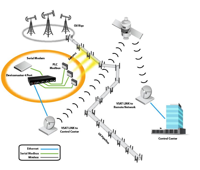 oil pipeline monitoring device server modbus