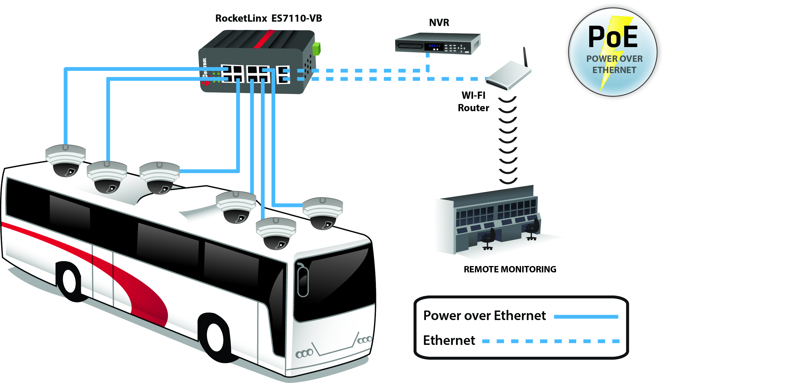 power over ethernet mobile security RocketLinx voltage boost