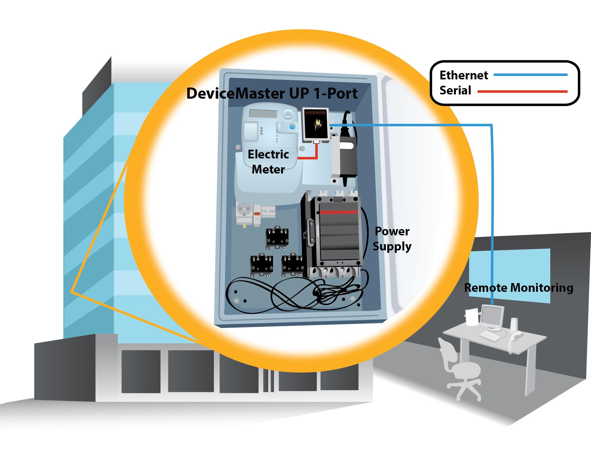 Energy Meter Management