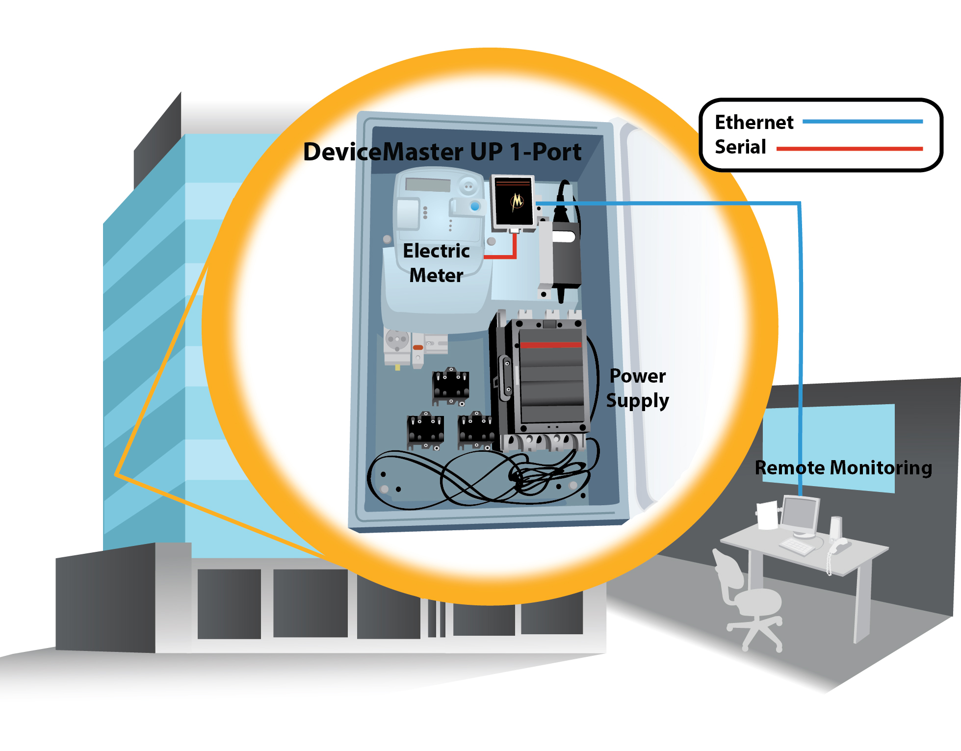 device master ethernet gateway energy connectivity