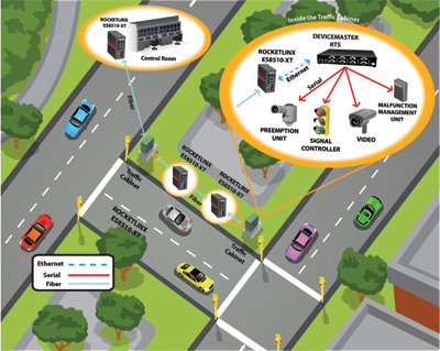 Traffic Intersection Monitoring