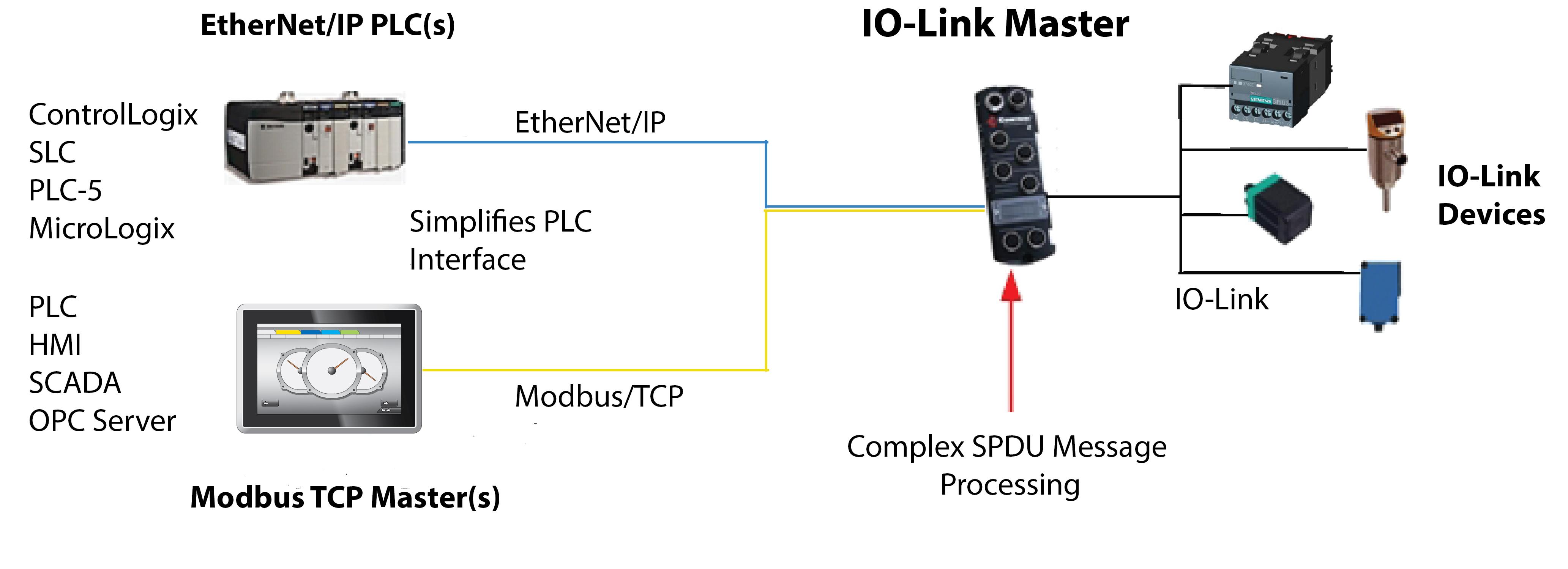 IO-Link Master EIP-4