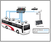 Transportation and Bus Surveillance