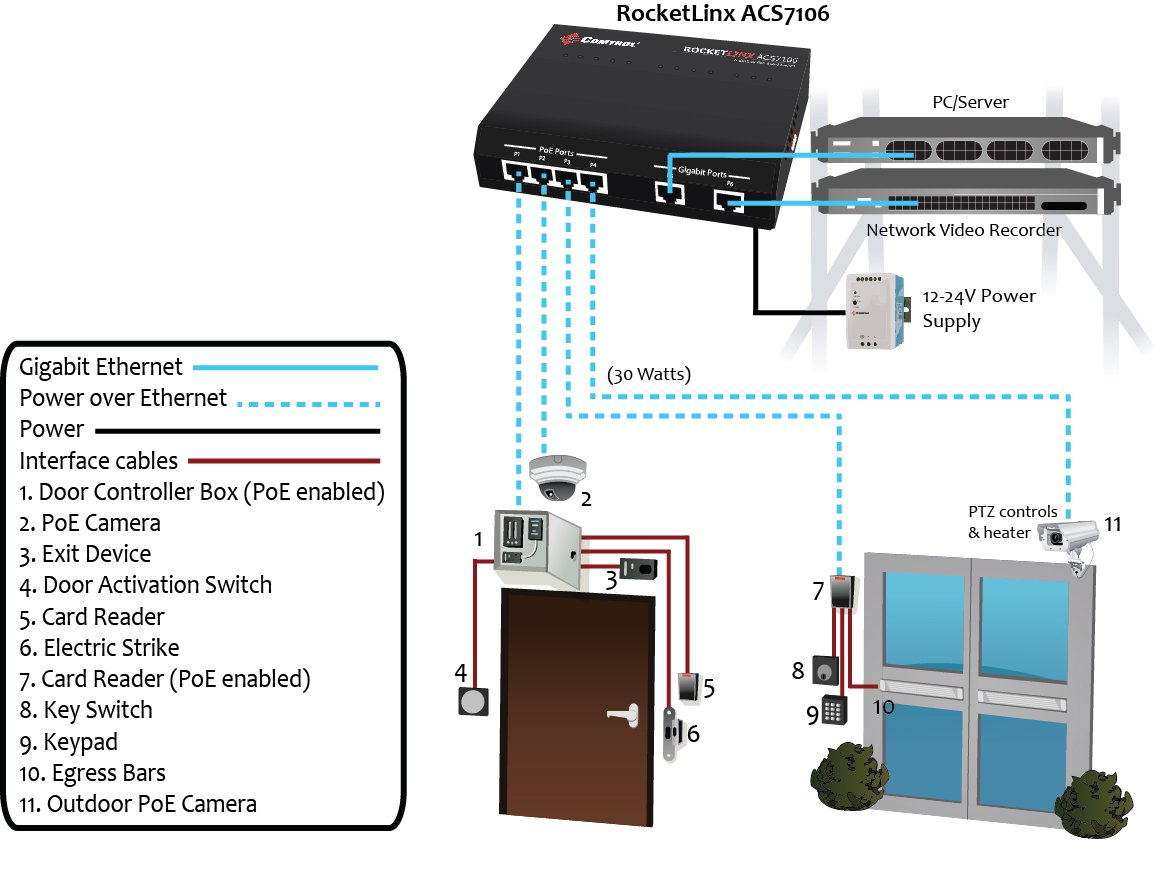 Hid Rp40 Card Reader Wiring Diagram further Wiegand Card Reader Wiring together with Vsionis Electromag ic Lock Wire Diagram additionally Loytec Lgate 950 Universal Gateway furthermore Infinias Wiring Diagram. on infinias wiring diagram