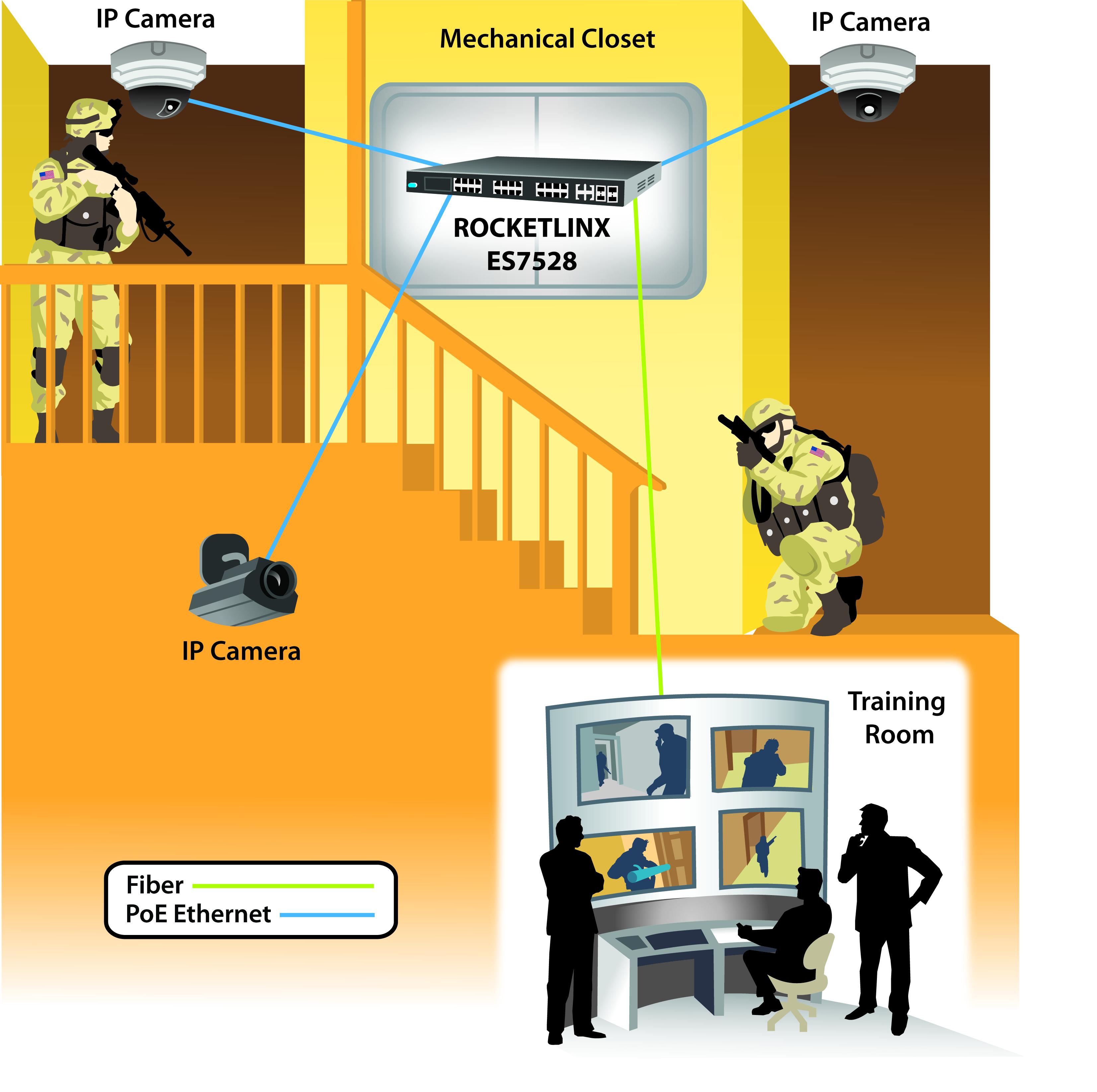 RocketLinx ES7528 -  IP Camera Monitoring