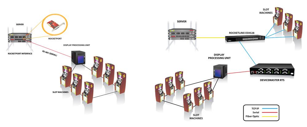 RocketPort RocketLinx DeviceMaster Networking Communications