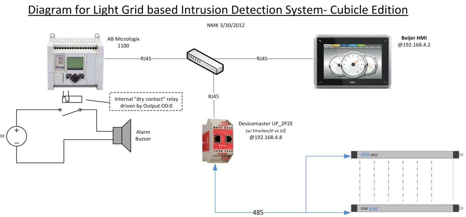 comtrol intrusion detection experiment