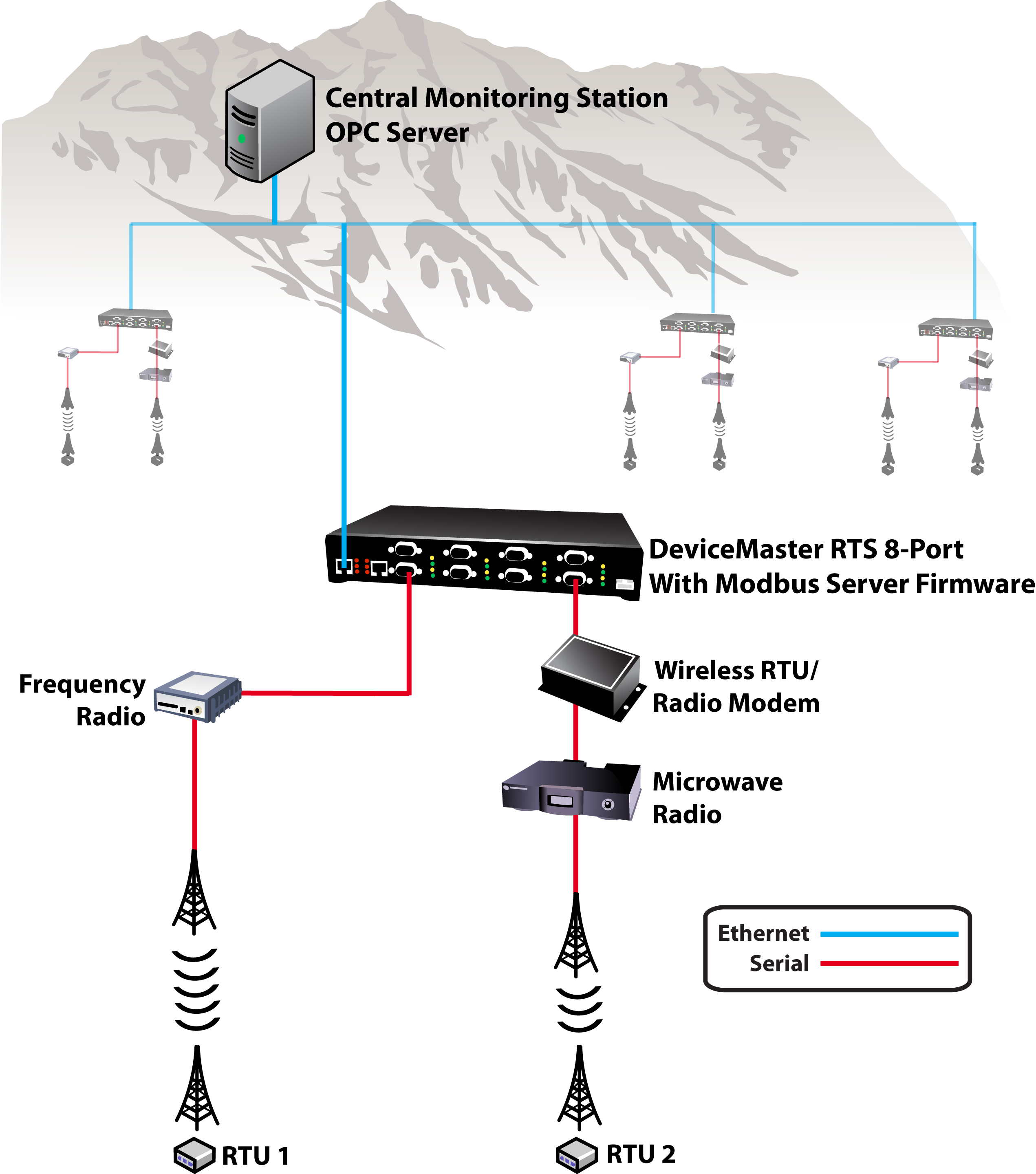 wide area network performance diagnostics modbus server