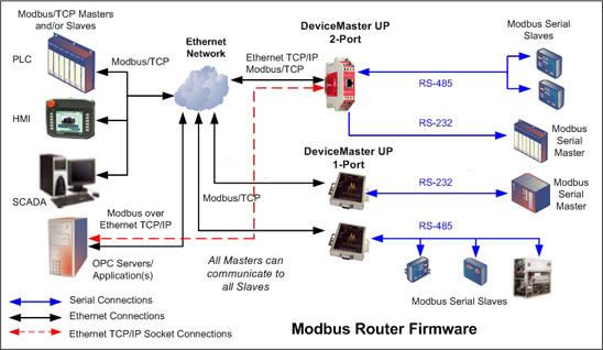 Modbus router DeviceMaster UP