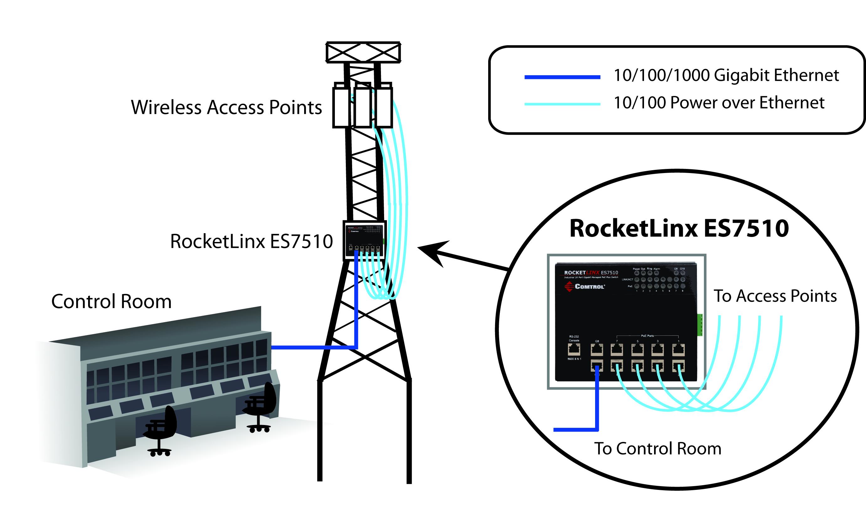 WISP RocketLinx PoE ports