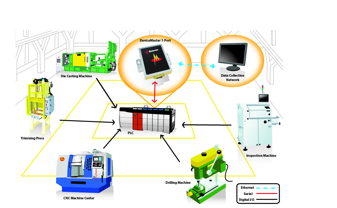 Wilson Diagnostic Machine Monitoring and Production System