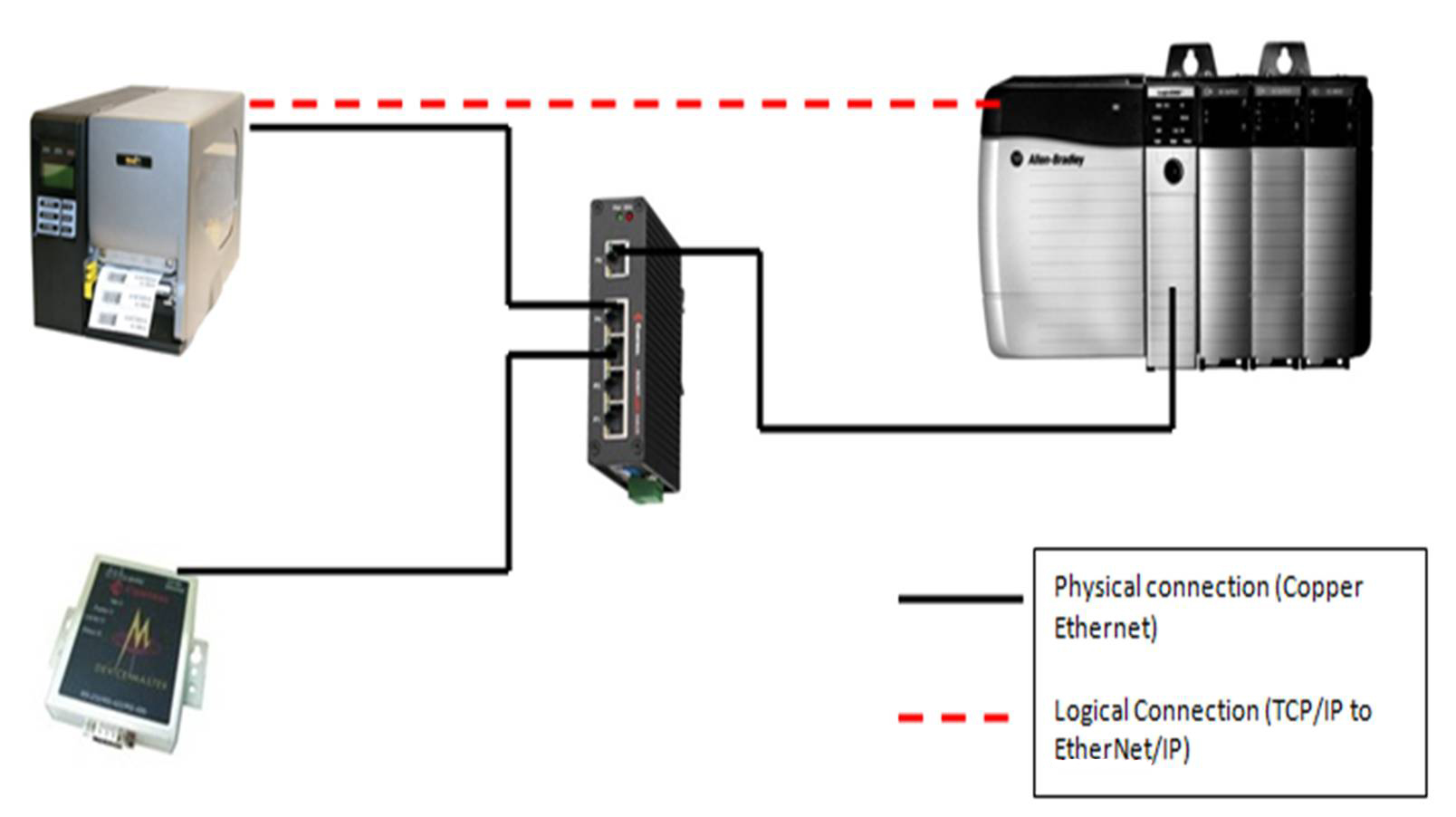 DeviceMaster Ethernet to EtherNet/IP