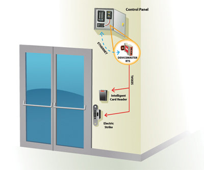 Door Access Control DeviceMaster RTS