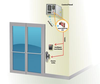 Door Access Control DeviceMaster RTS
