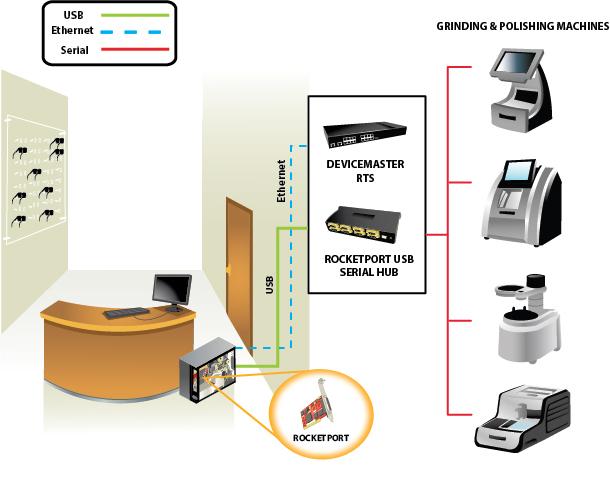 USB Serial Hub