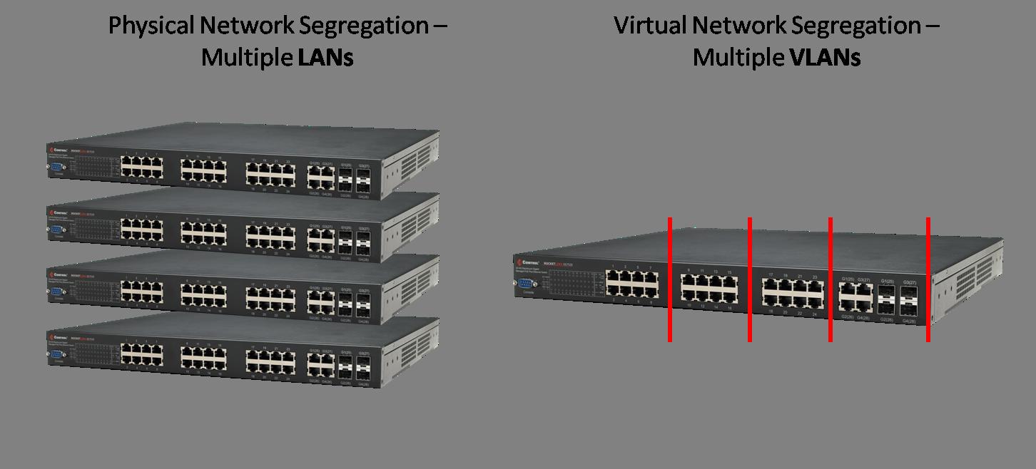 Multiple VLANs