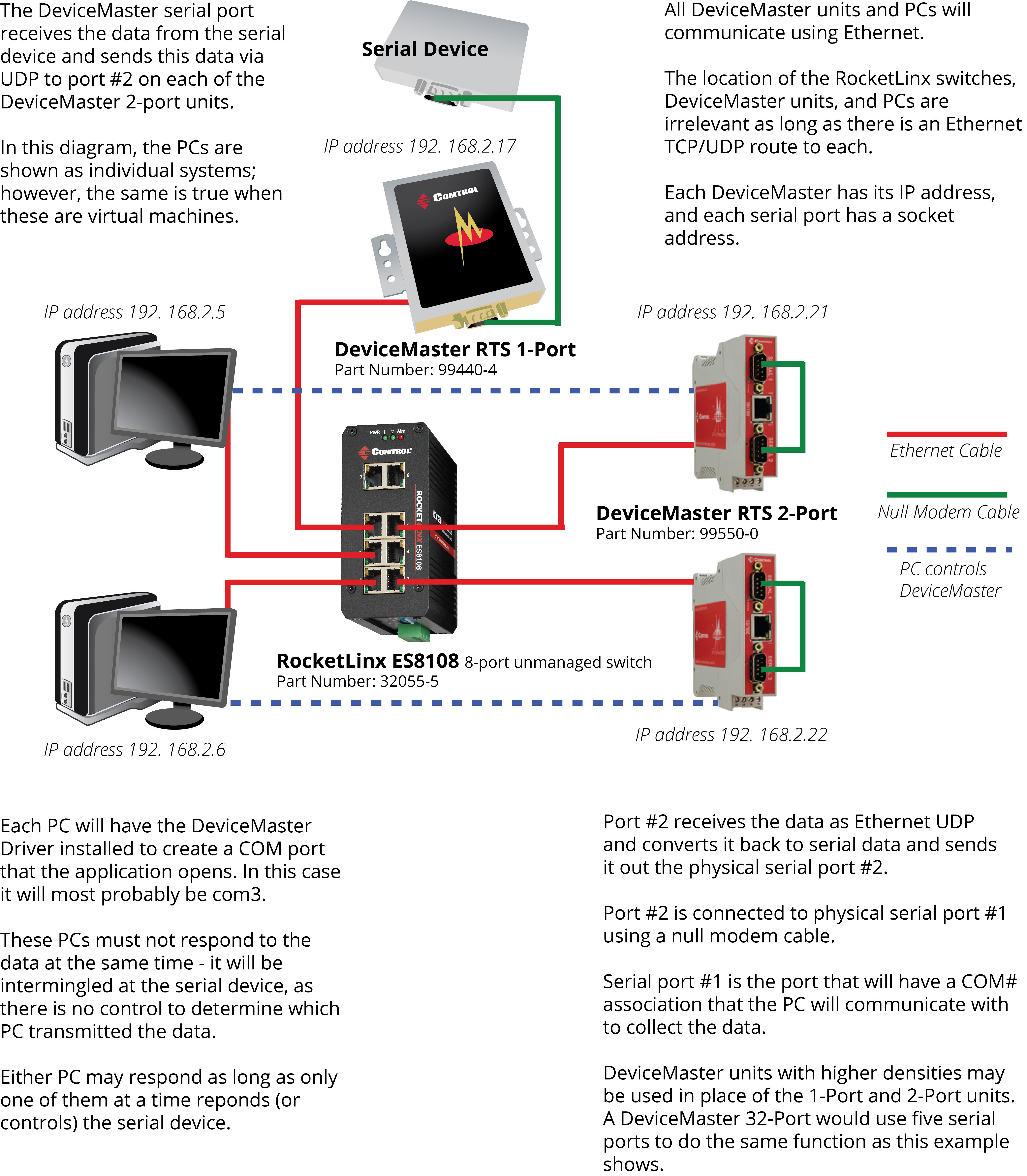 Redundant Serial Device Monitoring