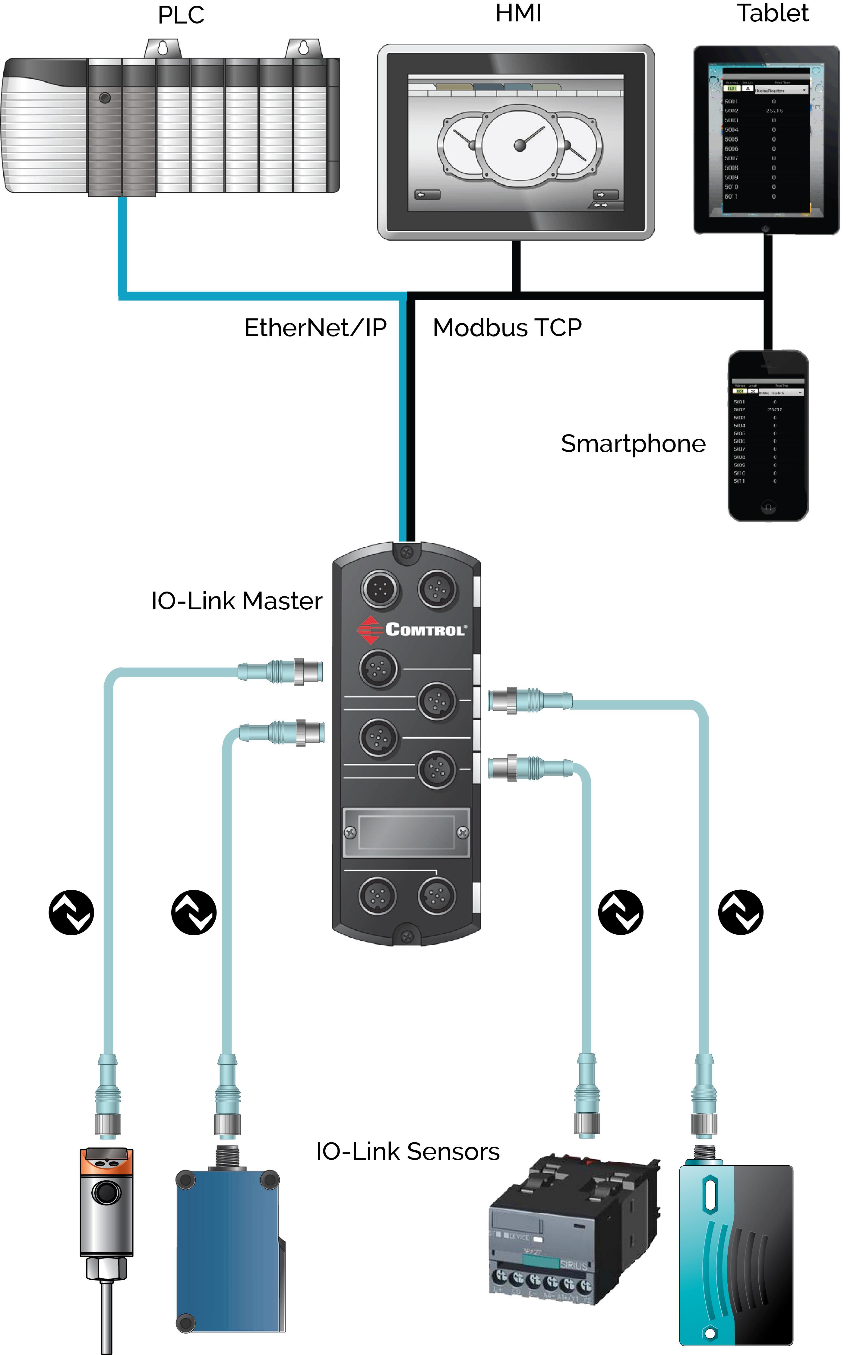 IO-Link mobile diagnostics
