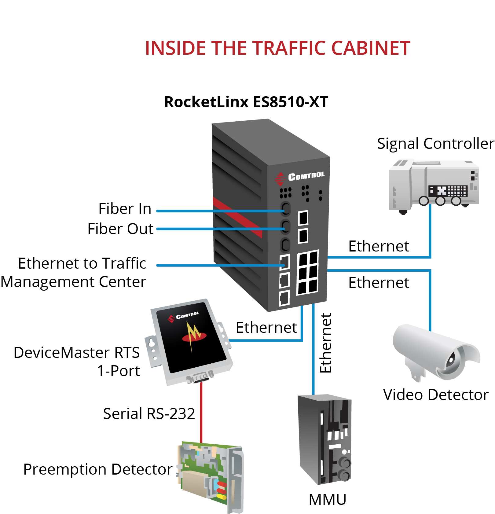 Power Over Ethernet Archives Comtrol Corp Is A Technology That Allows Devices Such Performance Rocketlinx