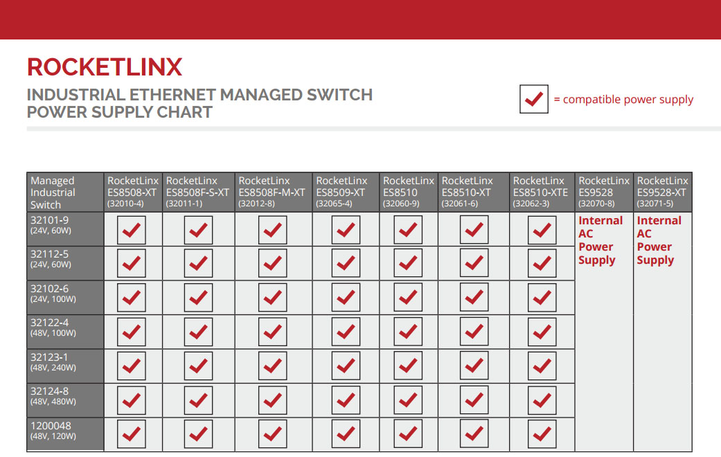 RocketLinx Managed Ethernet Power Supply Chart